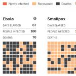 مرض-الإيبولا،-صفحة-تبين-مدى-و-سرعة-انتشاره-مقارنةً-بغيره-من-الأمراض.